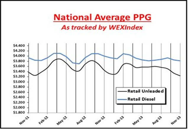 This chart details the price trends for unleaded gasoline and diesel fuel at retail in the last year. Chart courtesy of WEX Inc.