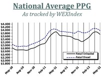 National Retail Fuel Prices Continue Decline