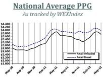 National Retail Fuel Prices Continue Decline