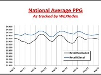 WEX Reports Gasoline Prices Headed Down and Diesel Headed Up Through End of the Year