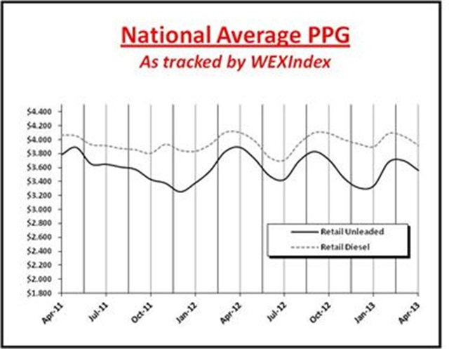 The WEX Index shows fuel prices during the last 12 months. Image courtesy WEX.