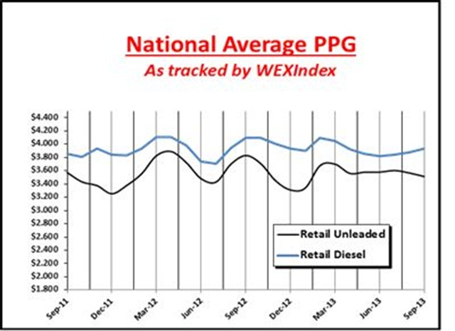 This chart details the price trends for unleaded gasoline and diesel fuel since 2011. Chart courtesy WEX Inc.