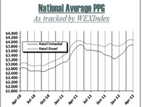 Fuel Prices Begin Post-Peak Decline