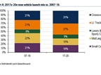 <p><em>Chart showing vehicle categories courtesy of BofA.</em></p>