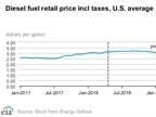 <p><strong>The U.S. Energy Department has revised higher its expectations for diesel prices this year and into 2019.</strong> <em>Graphic: U.S. DOE</em></p>