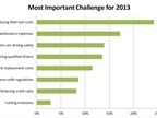 <p>GreenRoad's survey shows the top fleet-related challenges from more than 300 respondents.</p>