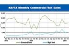 <p><em>Chart courtesy of NTEA.</em></p>